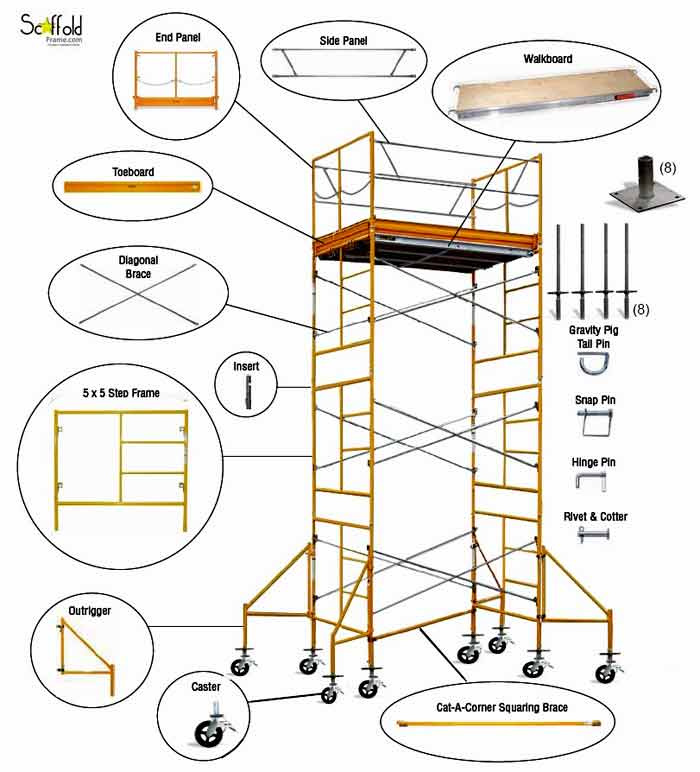 Scaffolding Tower Diagram